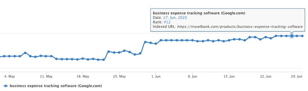 Business Expense Tracking Software moving up in rankings