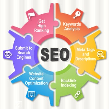 Components of SEO Project