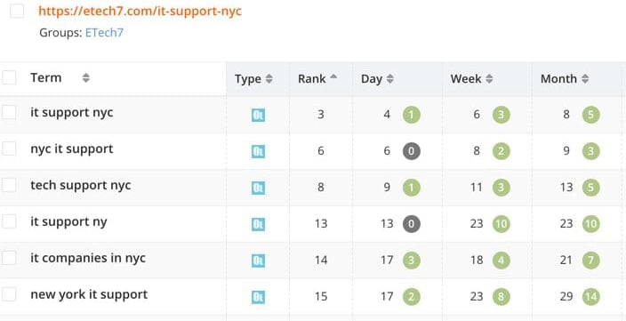 Ranking jumps for IT Support NYC related keywords for ETech 7